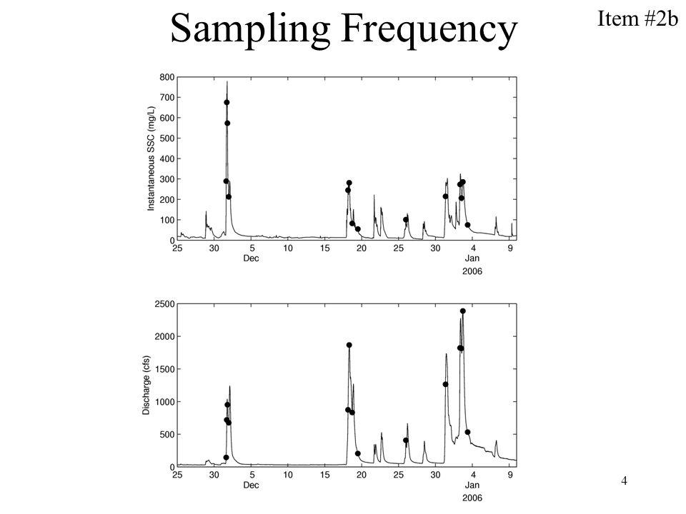 4 Sampling Frequency Item #2b