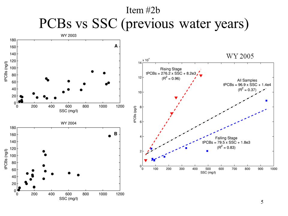 5 PCBs vs SSC (previous water years) WY 2005 Item #2b