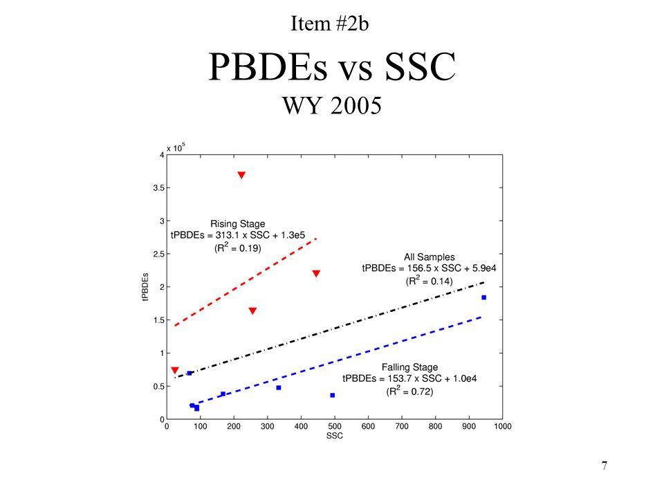 7 PBDEs vs SSC WY 2005 Item #2b