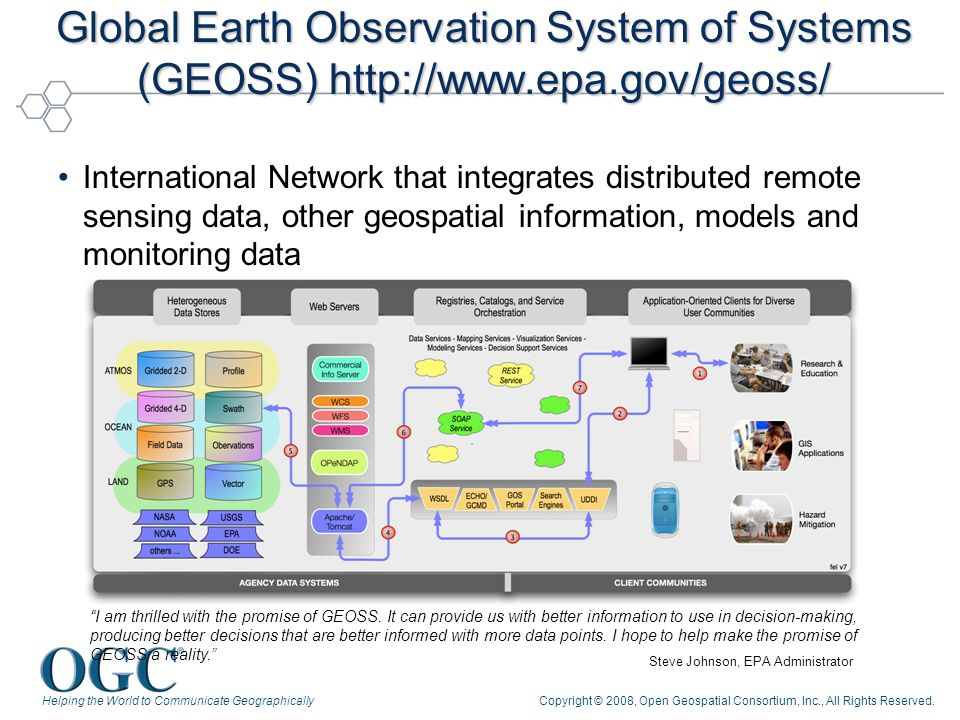 Helping the World to Communicate GeographicallyCopyright © 2008, Open Geospatial Consortium, Inc., All Rights Reserved. Global Earth Observation Syste