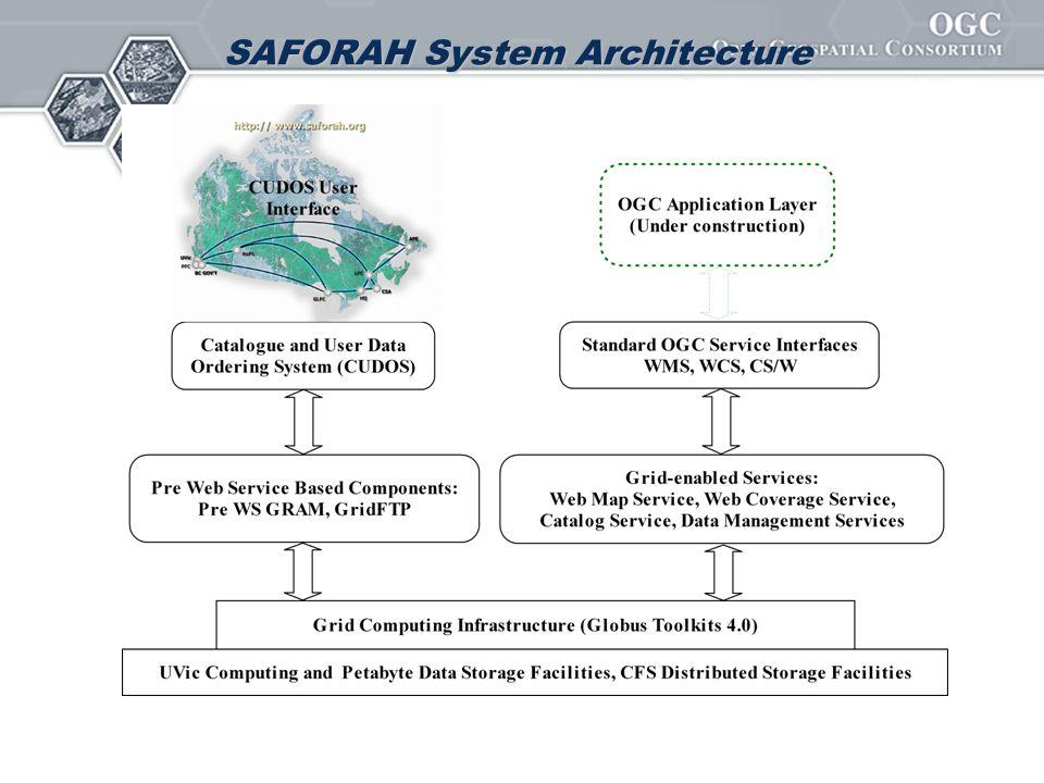 SAFORAH System Architecture