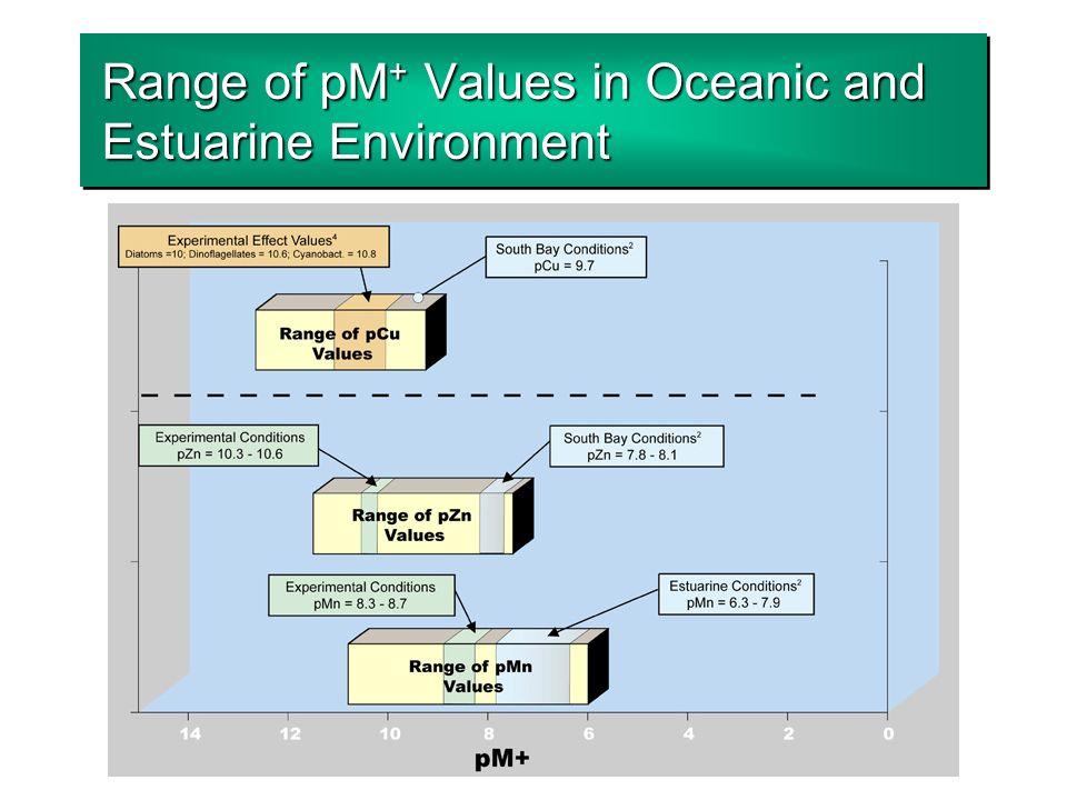 Range of pM + Values in Oceanic and Estuarine Environment