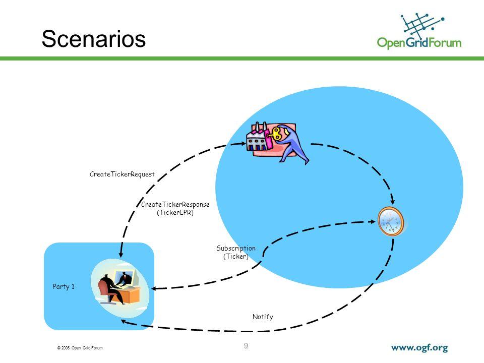 © 2006 Open Grid Forum 9 Scenarios Party 1 CreateTickerRequest CreateTickerResponse (TickerEPR) Subscription (Ticker) Notify