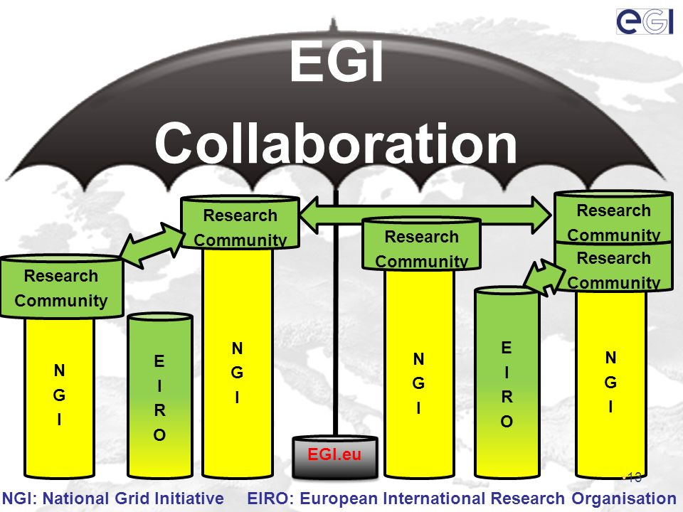 EGI Collaboration NGINGI NGINGI NGINGI NGINGI Research Community Research Community Research Community Research Community EIROEIRO EIROEIRO EGI.eu Research Community NGI: National Grid Initiative EIRO: European International Research Organisation 13