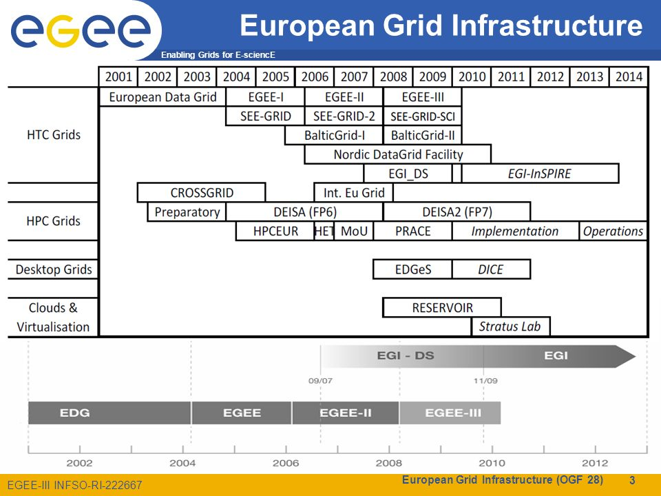 Enabling Grids for E-sciencE EGEE-III INFSO-RI-222667 European Grid Infrastructure European Data Grid (EDG) –Explore concepts in a testbed Enabling Grid for E-sciencE (EGEE) –Moving from prototype to production European Grid Infrastructure (EGI) –Routine usage of a sustainable e-infrastructure European Grid Infrastructure (OGF 28) 3