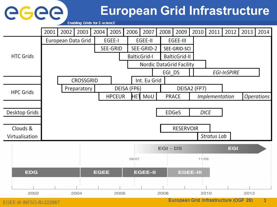 The EGI.eu Organisation Coordination for European DCI resources –Roadmap to integrate HTC, HPC, Data, Instruments,...
