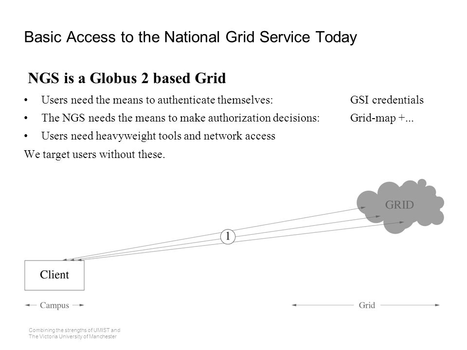 Combining the strengths of UMIST and The Victoria University of Manchester Basic Access to the National Grid Service Today NGS is a Globus 2 based Grid Users need the means to authenticate themselves:GSI credentials The NGS needs the means to make authorization decisions:Grid-map +...