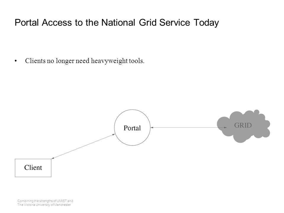 Combining the strengths of UMIST and The Victoria University of Manchester Portal Access to the National Grid Service Today Clients no longer need heavyweight tools.