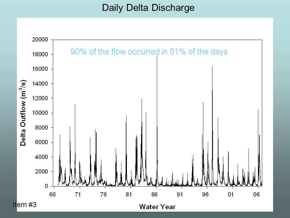 Daily Delta Discharge 90% of the flow occurred in 51% of the days Item #3