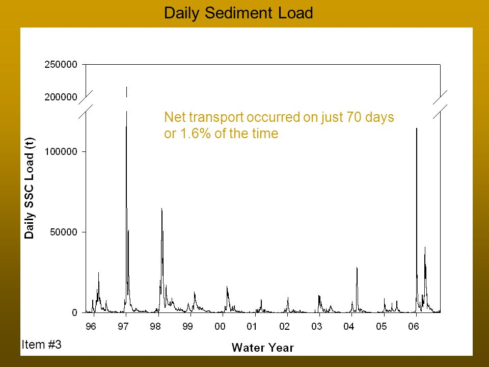Daily Sediment Load Net transport occurred on just 70 days or 1.6% of the time Item #3