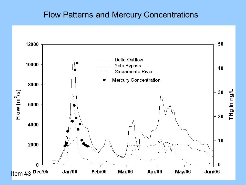 Flow Patterns and Mercury Concentrations Item #3