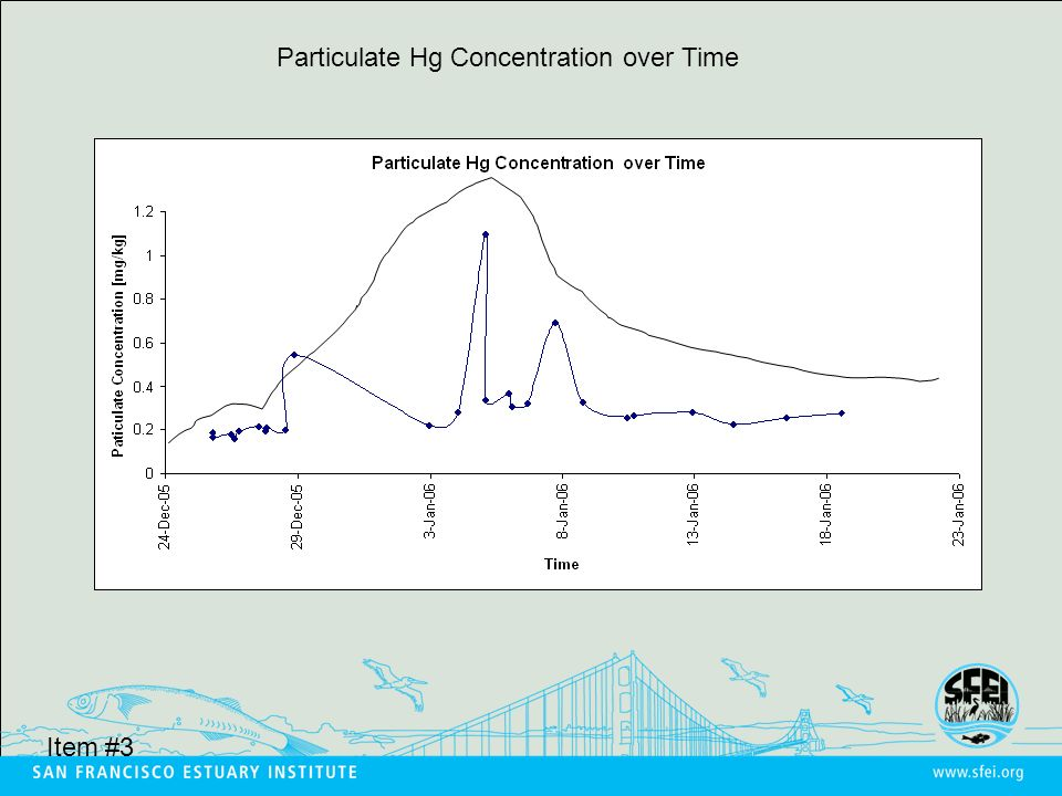 Particulate Hg Concentration over Time Item #3