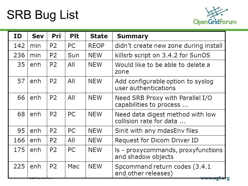 © 2006 Open Grid Forum 10 SRB Bug List ID Sev Pri Plt State Summary 142minP2PCREOPdidn t create new zone during install 236minP2SunNEWkillsrb script on 3.4.2 for SunOS 35enhP2AllNEWWould like to be able to delete a zone 57enhP2AllNEWAdd configurable option to syslog user authentications 66enhP2AllNEWNeed SRB Proxy with Parallel I/O capabilities to process...