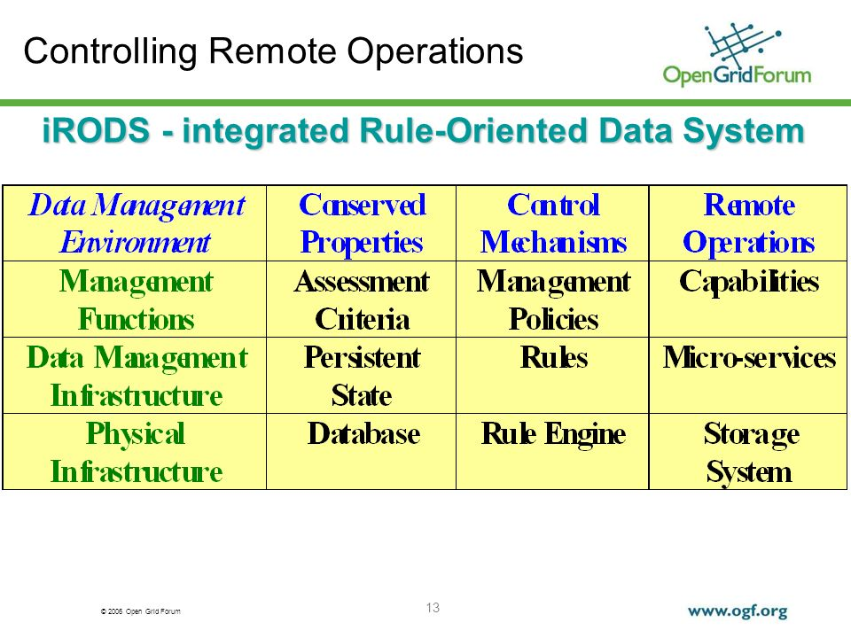 © 2006 Open Grid Forum 13 Controlling Remote Operations iRODS - integrated Rule-Oriented Data System