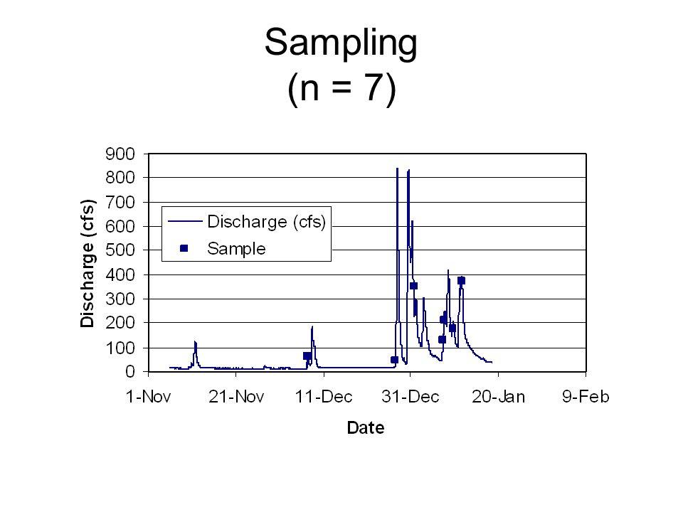 Sampling (n = 7)