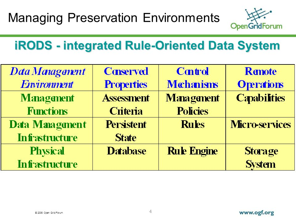 © 2006 Open Grid Forum 4 Managing Preservation Environments iRODS - integrated Rule-Oriented Data System