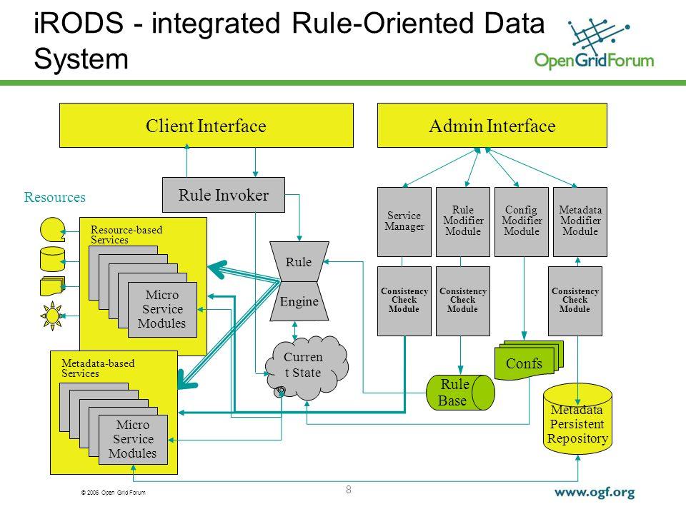 © 2006 Open Grid Forum 8 iRODS - integrated Rule-Oriented Data System Resources Client InterfaceAdmin Interface Metadata Modifier Module Config Modifi