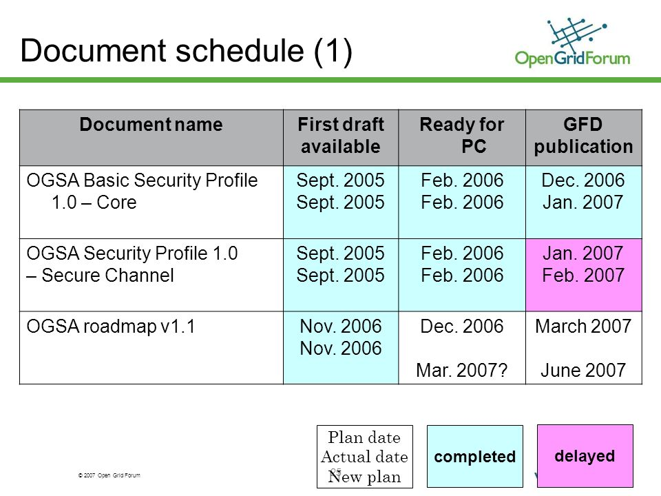 © 2007 Open Grid Forum 25 Document schedule (1) Document nameFirst draft available Ready for PC GFD publication OGSA Basic Security Profile 1.0 – Core Sept.