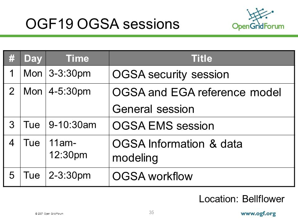© 2007 Open Grid Forum 35 OGF19 OGSA sessions #DayTimeTitle 1Mon3-3:30pm OGSA security session 2Mon4-5:30pm OGSA and EGA reference model General session 3Tue9-10:30am OGSA EMS session 4Tue11am- 12:30pm OGSA Information & data modeling 5Tue2-3:30pm OGSA workflow Location: Bellflower