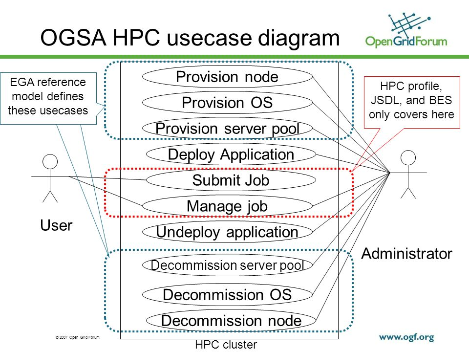 © 2007 Open Grid Forum 7 HPC profile, JSDL, and BES only covers here EGA reference model defines these usecases OGSA HPC usecase diagram Provision node Provision OS Deploy Application Submit Job Manage job Undeploy application Decommission OS Decommission node User Administrator Provision server pool Decommission server pool EGA reference model defines these usecases HPC cluster