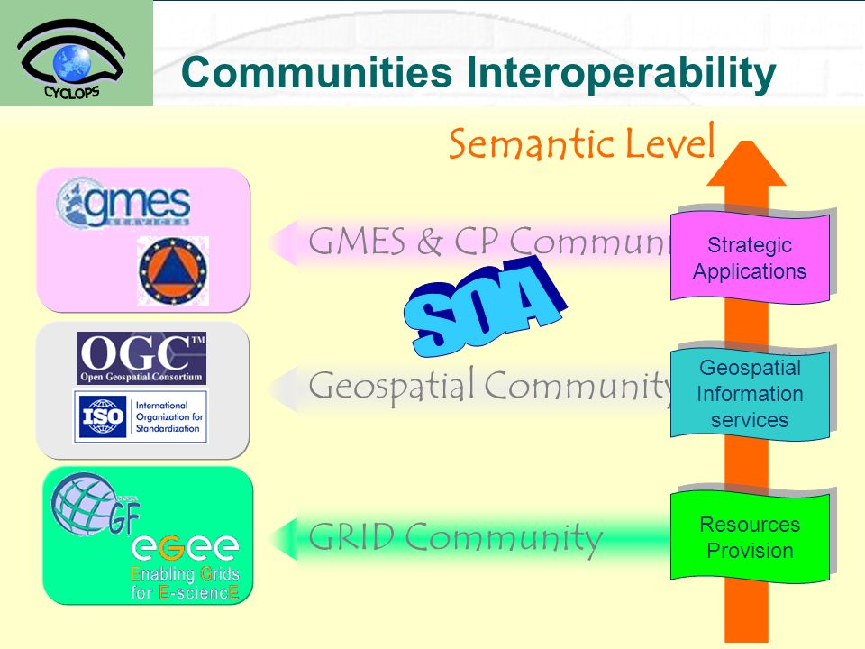 13 Communities Interoperability GMES & CP Communities Geospatial Community GRID Community Strategic Applications Strategic Applications Geospatial Information services Geospatial Information services Resources Provision Resources Provision Semantic Level
