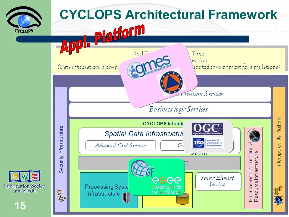 15 CYCLOPS Platform CYCLOPS Infrastructure Spatial Data Infrastructure Services CYCLOPS Architectural Framework Processing Systems Infrastructure Data Systems GRID Platform (EGEE) Security Infrastructure Real Time and Near Real Time Applications for Civil Protection (Data integration, high-performance computing and distributed environment for simulations) Real Time and Near Real Time Applications for Civil Protection (Data integration, high-performance computing and distributed environment for simulations) Interoperability Platform Sensor Element Services Advanced Grid Services Business logic Services Presentation and Fruition Services Environmental Monitoring Resource Infrastructure Geospatial Resources Services