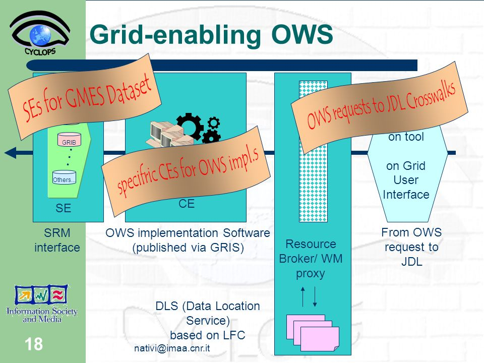18 Grid-enabling OWS netCDF HDF GRIB Others