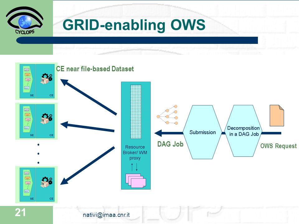 21 GRID-enabling OWS OWS Request DAG Job CE near file-based Dataset