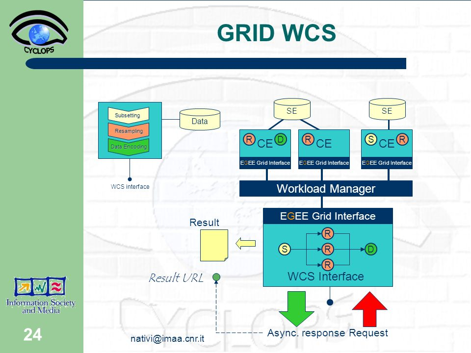 24 GRID WCS WCS interface Data Subsetting Resampling DataEncoding Data Encoding EGEE Grid Interface Request CE Async.