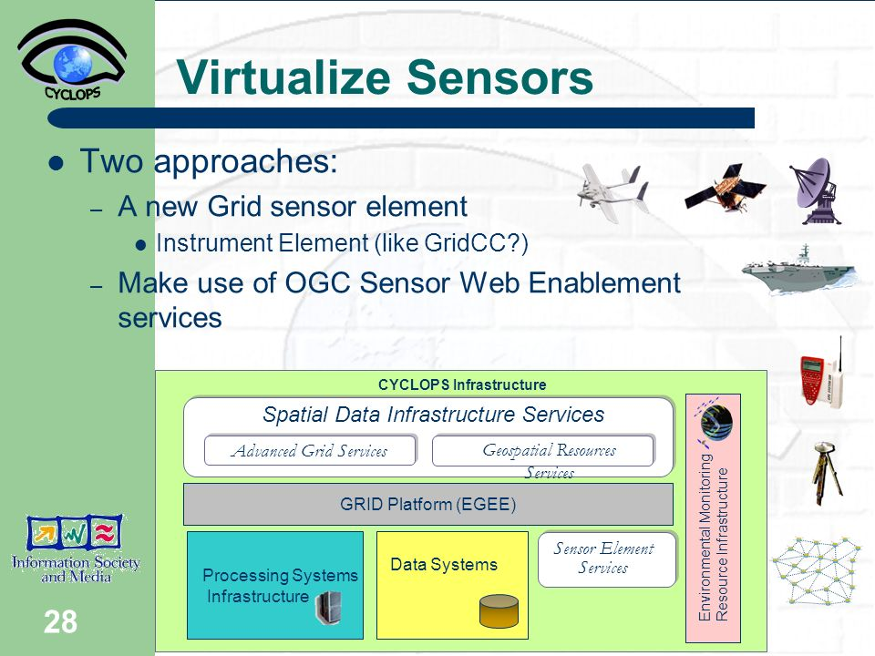28 Virtualize Sensors Two approaches: – A new Grid sensor element Instrument Element (like GridCC ) – Make use of OGC Sensor Web Enablement services CYCLOPS Infrastructure Spatial Data Infrastructure Services Processing Systems Infrastructure Data Systems GRID Platform (EGEE) Sensor Element Services Advanced Grid Services Environmental Monitoring Resource Infrastructure Geospatial Resources Services