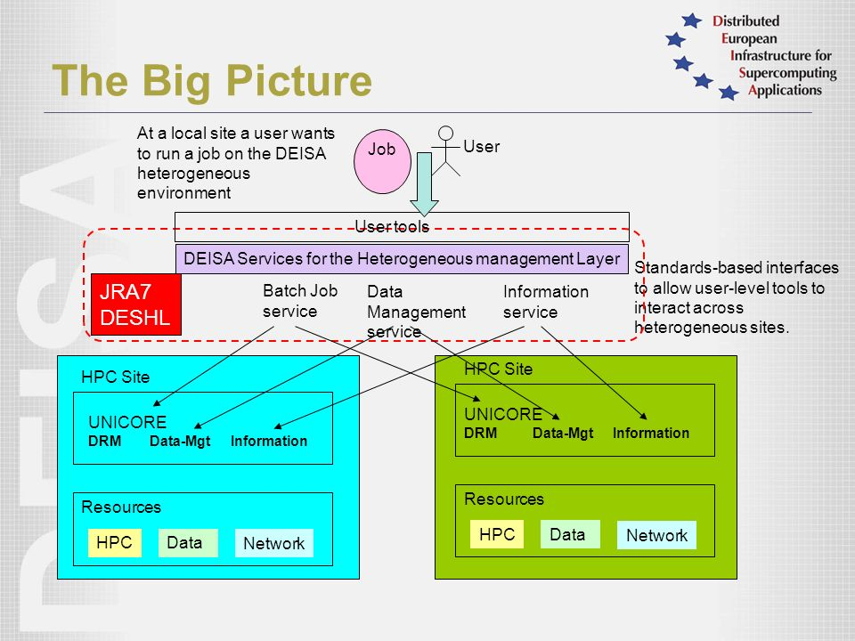 The Big Picture Standards-based interfaces to allow user-level tools to interact across heterogeneous sites.