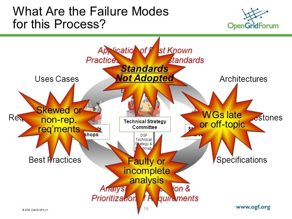 © 2006 OpenGridForum 15 What Are the Failure Modes for this Process.