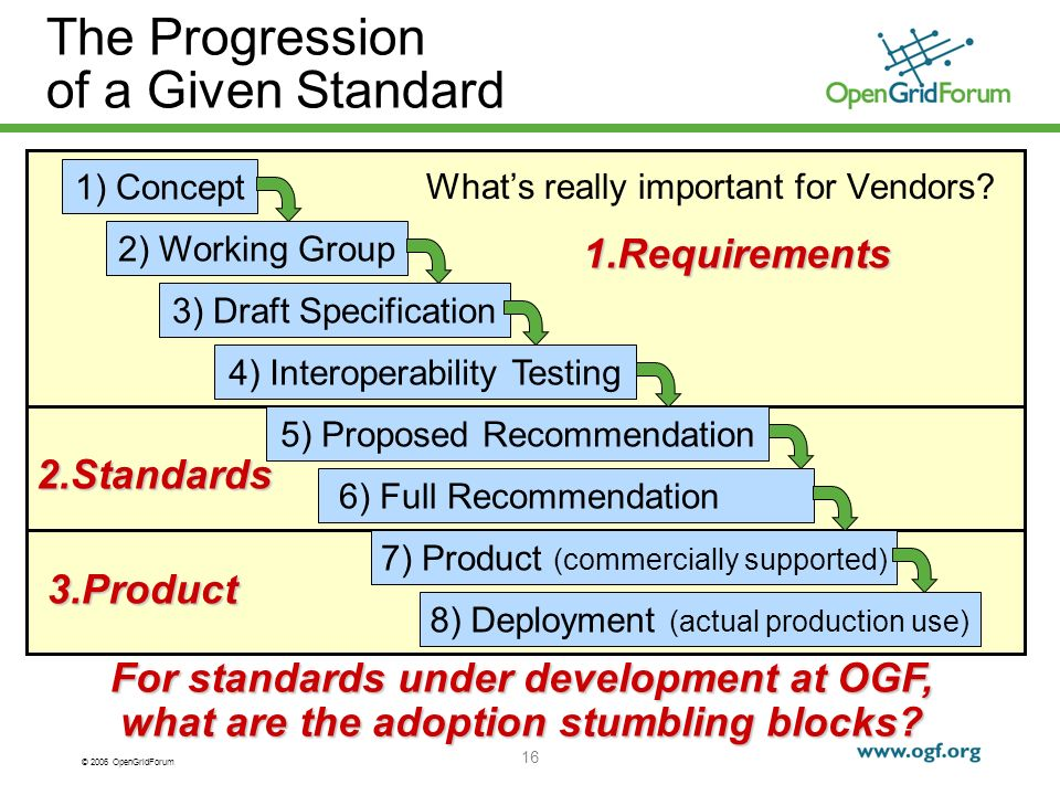 © 2006 OpenGridForum 16 1.Requirements The Progression of a Given Standard Whats really important for Vendors.