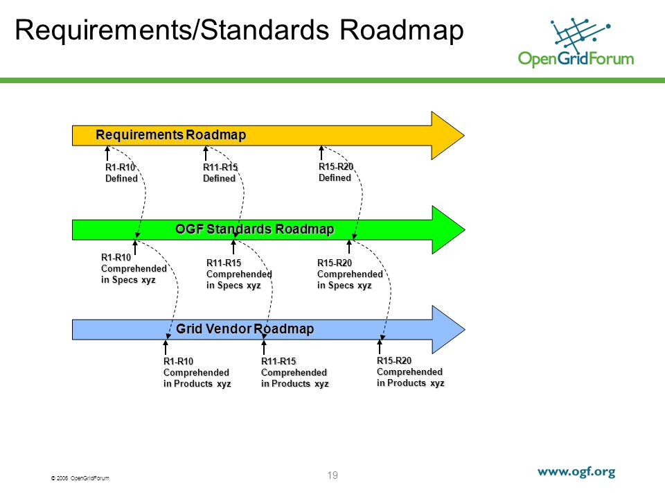 © 2006 OpenGridForum 19 Requirements/Standards Roadmap Requirements Roadmap R1-R10Defined R11-R15Defined R15-R20Defined OGF Standards Roadmap R1-R10 Comprehended in Specs xyz R11-R15 R15-R20 Grid Vendor Roadmap R1-R10 Comprehended in Products xyz R11-R15 R15-R20