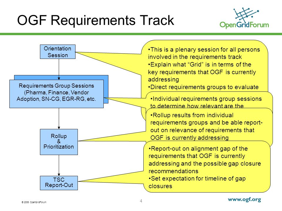 © 2006 OpenGridForum 4 OGF Requirements Track Orientation Session Requirements Group Sessions (Pharma, Finance, Vendor Adoption, SN-CG, EGR-RG, etc.
