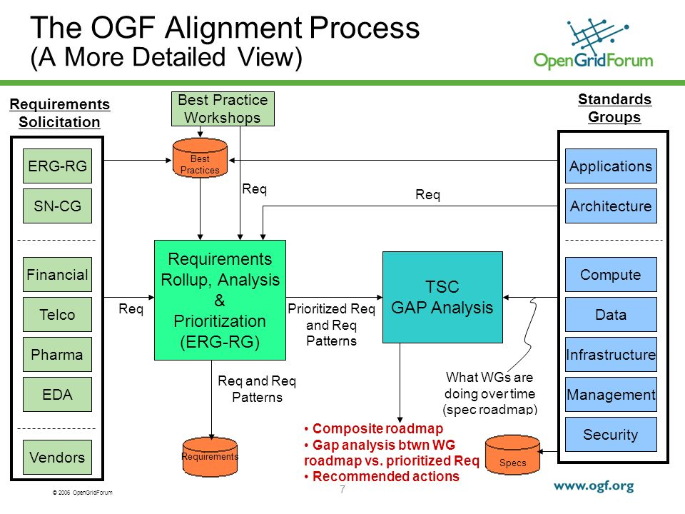 © 2006 OpenGridForum 8 TSC Gap Closure Recommendations ConditionRecommended Action UC covered by an existing OGF WG/spec(s) This is more of a communication issue, so attend existing group and communicate UC/spec association UC is not covered by an existing OGF WG/spec UC out of scope for OGF so no action Form a new Standards WG to create a specification Change the scope of existing WG Use Best Practice as an interim solutions (during standards development) Open Letter to the vendor/developer community to implement Handoff to another org