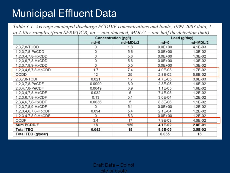Municipal Effluent Data Draft Data – Do not cite or quote