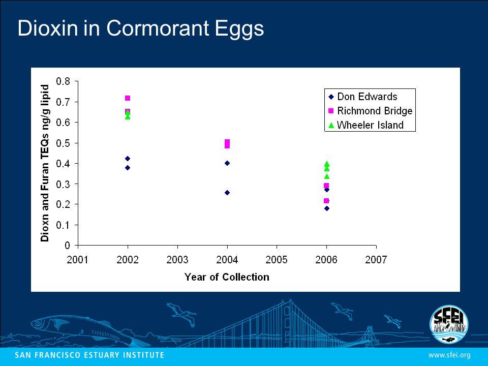 Dioxin in Cormorant Eggs