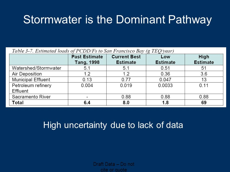 Stormwater is the Dominant Pathway High uncertainty due to lack of data Draft Data – Do not cite or quote