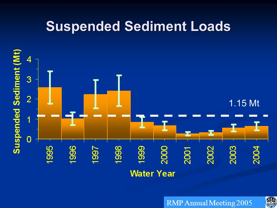 Suspended Sediment Loads RMP Annual Meeting 2005 1.15 Mt