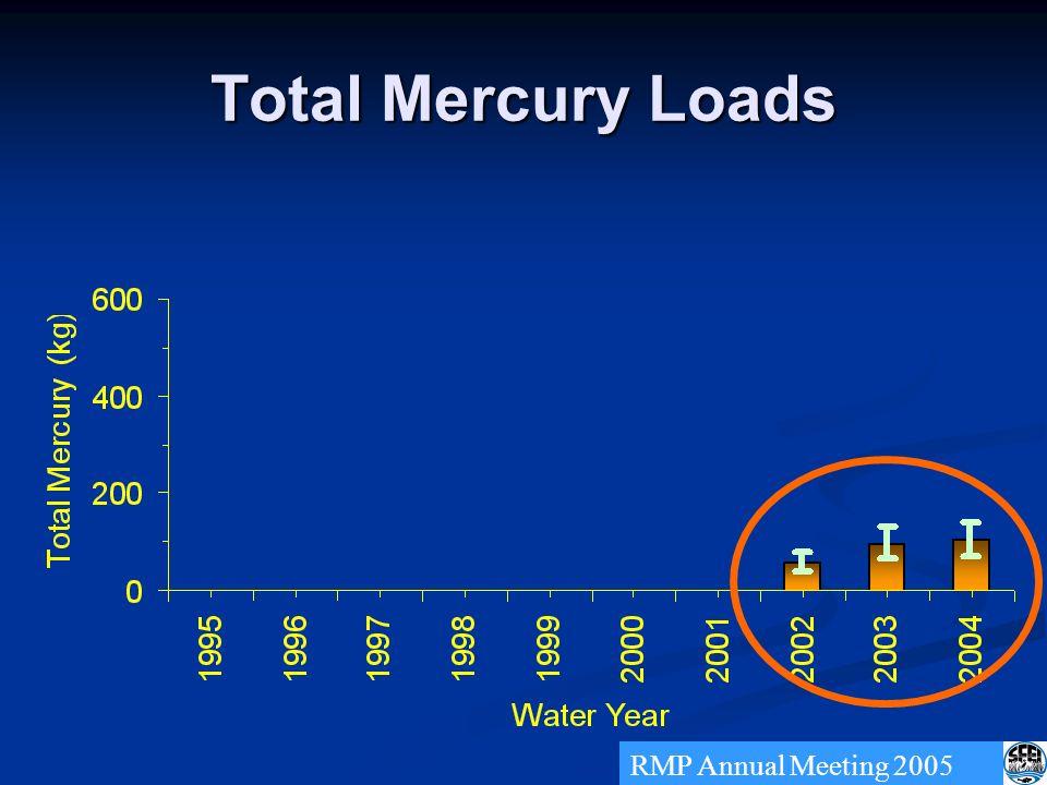 Total Mercury Loads RMP Annual Meeting 2005