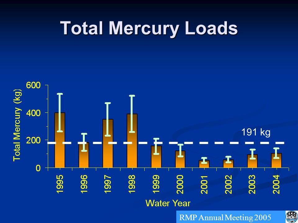 Total Mercury Loads RMP Annual Meeting 2005 191 kg