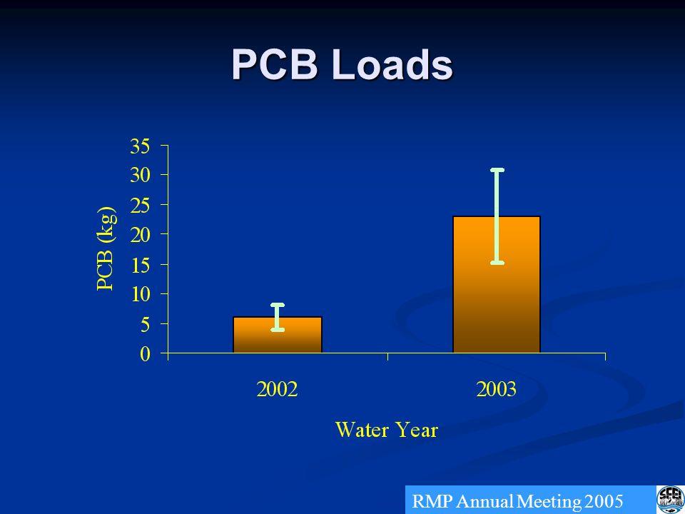 PCB Loads RMP Annual Meeting 2005