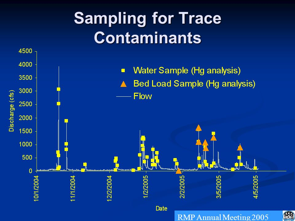 Sampling for Trace Contaminants RMP Annual Meeting 2005