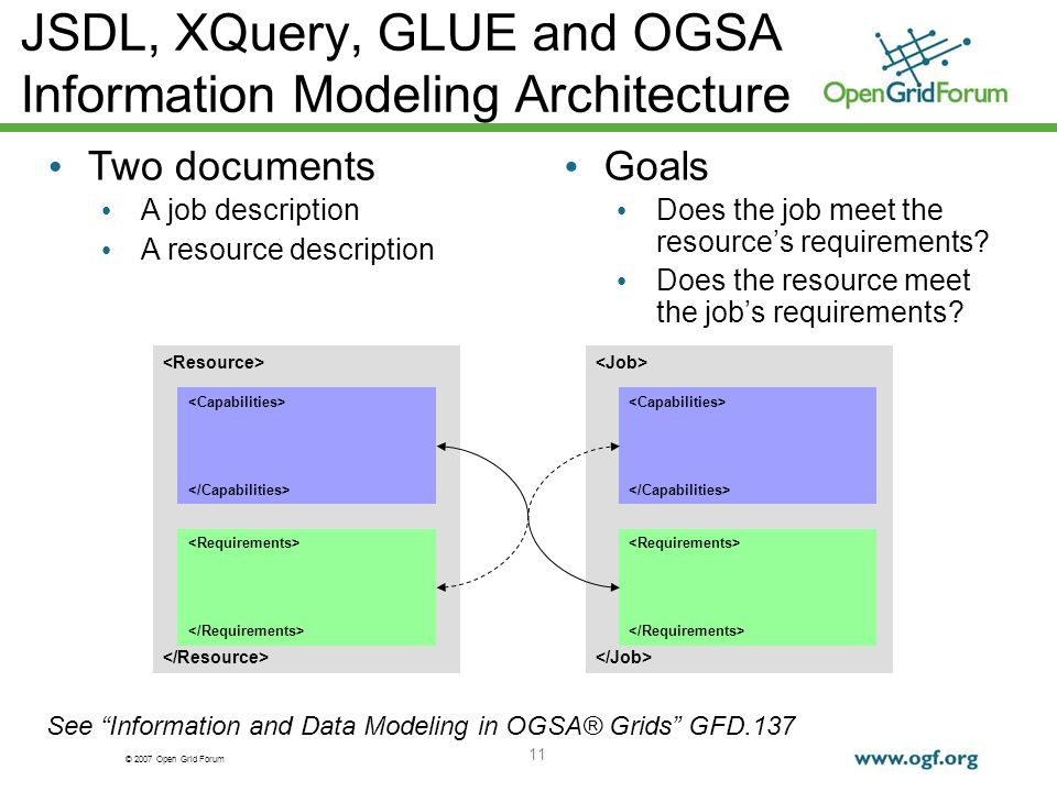 © 2007 Open Grid Forum 11 JSDL, XQuery, GLUE and OGSA Information Modeling Architecture Two documents A job description A resource description Goals Does the job meet the resources requirements.