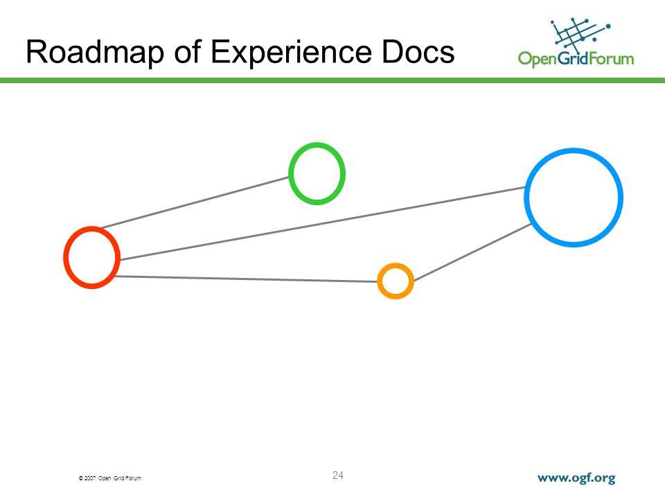© 2007 Open Grid Forum 24 Roadmap of Experience Docs