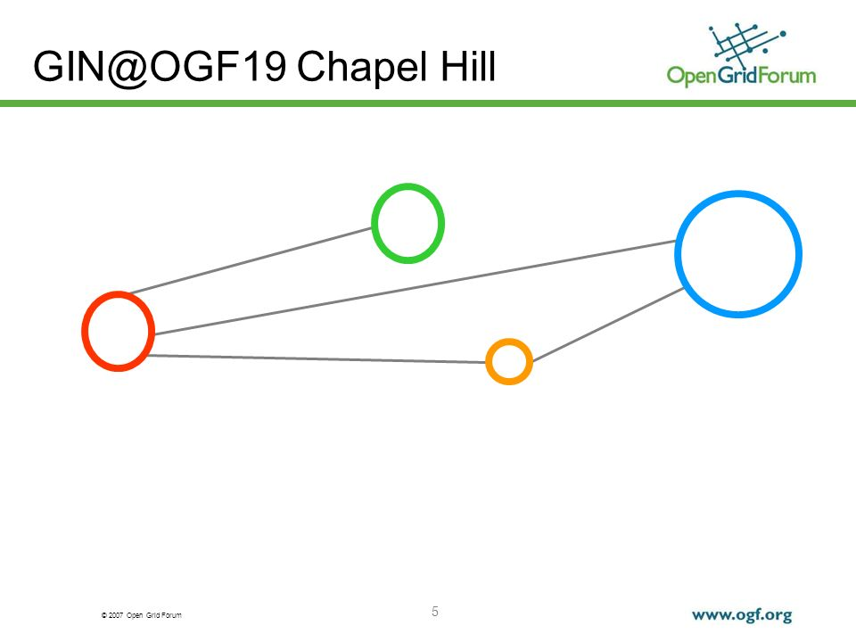 © 2007 Open Grid Forum 6 GIN@OGF19 Chapel Hill GIN – I: GIN and the HPC Profile Focus on GIN-JOBS area JSDL (Job Submission Descrption Language) OGSA – BES (Basic Execution Service) HPCP (High Performance Computing Profile) Pragmatic combination of OGSA-BES and JSDL for HPC job submissions HPCP Interoperability demonstrations at Supercomputing 2006 Group wishes better security and data staging as next steps GIN – II: GIN Status and Next Steps OGF sees GIN as one of the major sources of influence for future developments SRM and SRB convergence GIN Survey: more emails, better documentation, more middleware All in all good efforts&status, but also many open issues… Group decided to continue its efforts in interoperation solutions Next Meeting for new charter creation: CERN, Geneva
