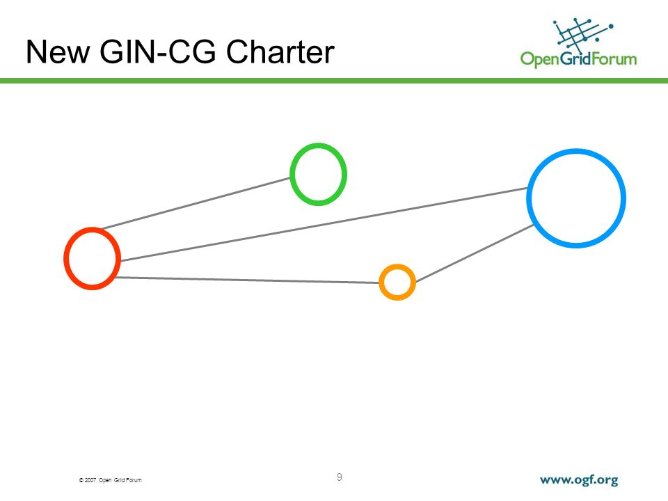 © 2007 Open Grid Forum 10 New GIN-CG Charter Essentially formed at GIN@CERN Meeting Look at the Living Charter http://www.ggf.org/gf/group_info/charter.php?review&group=GIN-CG More details will follow soon, maybe document Coordinate a set of interoperations in production Grids Using solutions for which there are working implementations available (short-term goal) Using standards were possible A number of new documents are expected as results Main objectives are working interoperation services GIN plans 2007 A draft of this document will be available after/by OGF20 Experience documents First drafts of these documents will be available by OGF20