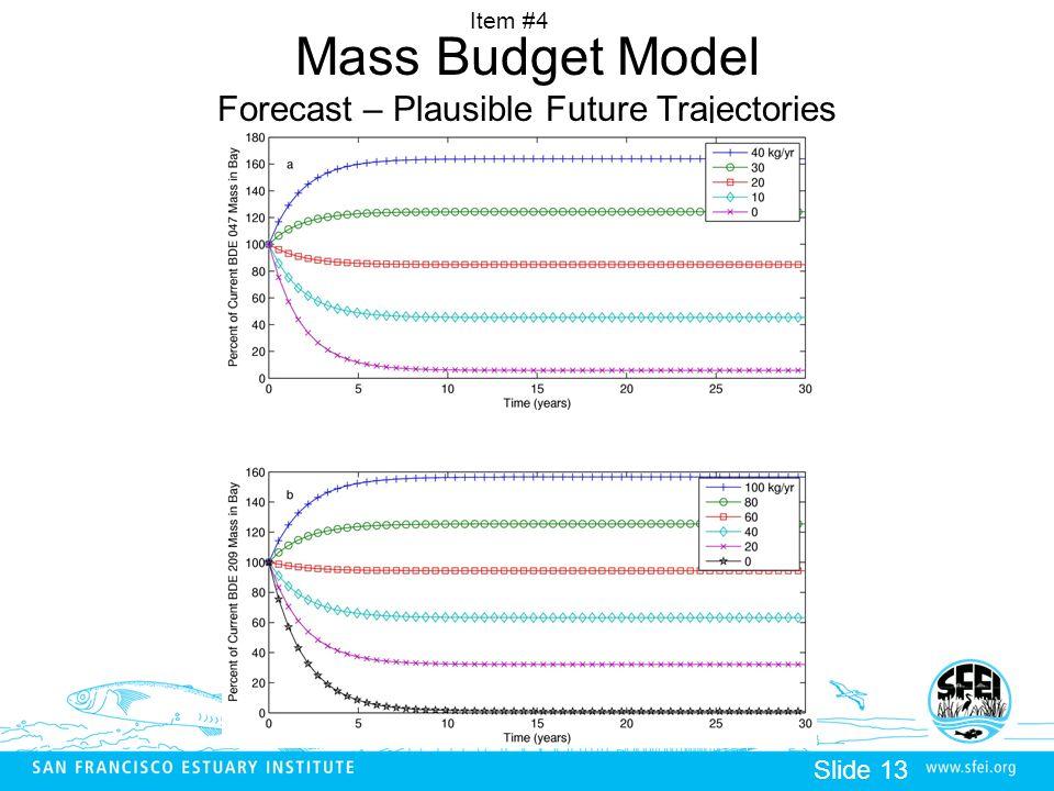 Item #4 Slide 13 Mass Budget Model Forecast – Plausible Future Trajectories