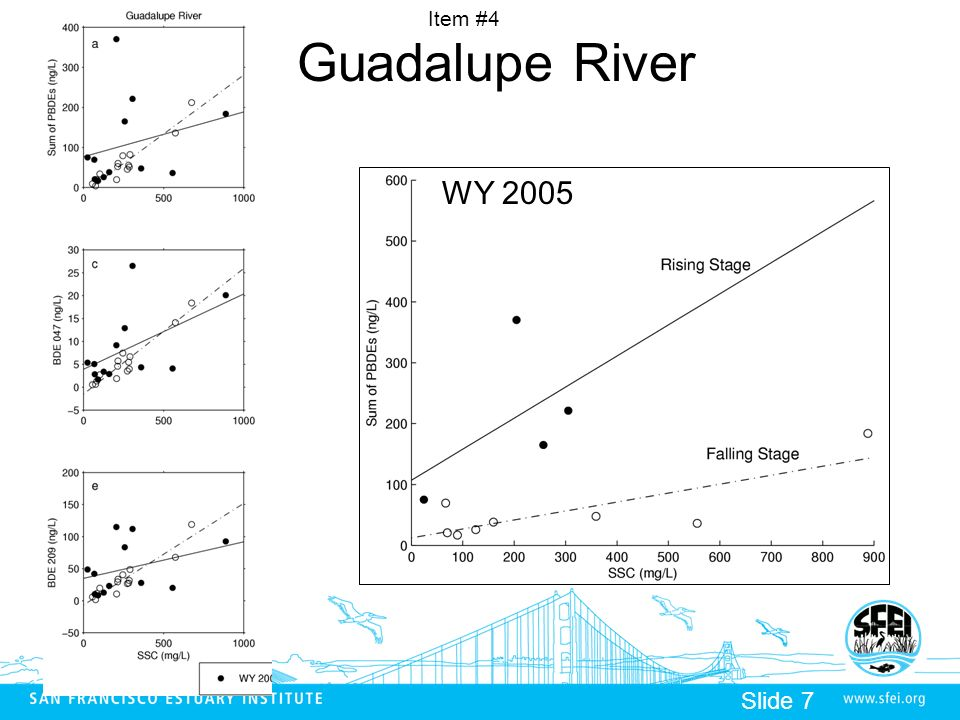 Item #4 Slide 7 Guadalupe River WY 2005